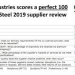Glunt Industries Scores Excellent in Nucor Steel Decatur Review